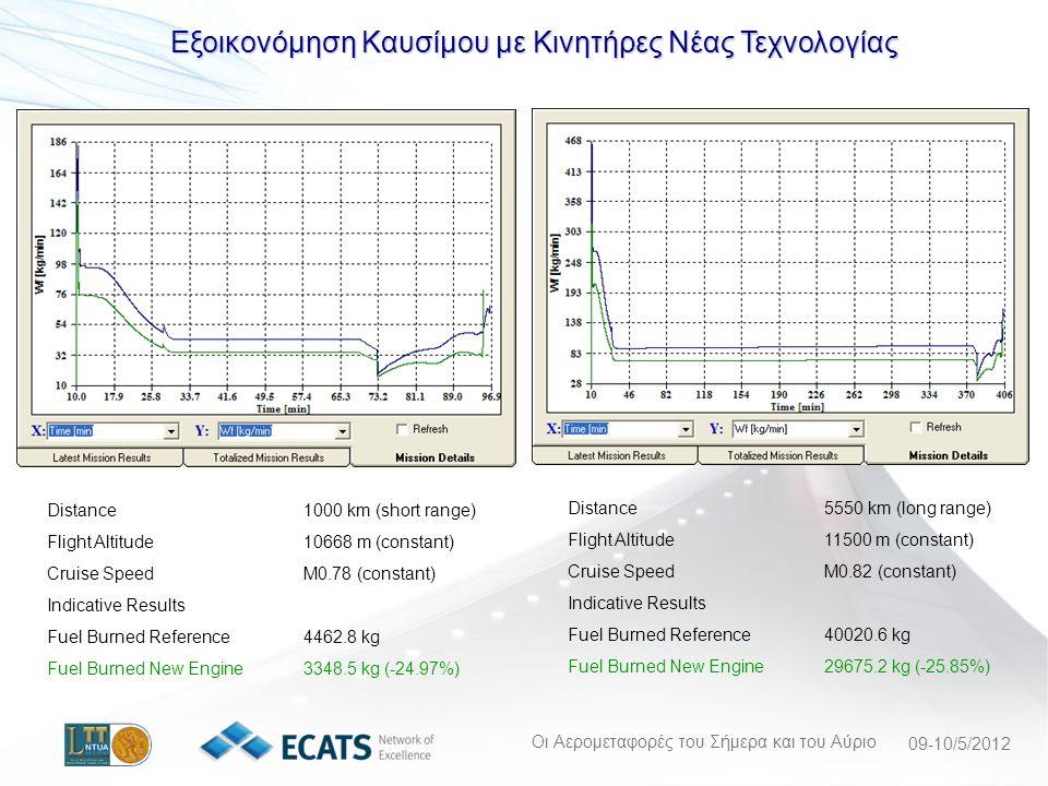 Οι Αερομεταφορές του Σήμερα και του Αύριο 09-10/5/2012 Εξοικονόμηση Καυσίμου με Κινητήρες Νέας Τεχνολογίας Distance1000 km (short range) Flight Altitude10668 m (constant) Cruise SpeedM0.78 (constant) Indicative Results Fuel Burned Reference4462.8 kg Fuel Burned New Engine3348.5 kg (-24.97%) Distance5550 km (long range) Flight Altitude11500 m (constant) Cruise SpeedM0.82 (constant) Indicative Results Fuel Burned Reference40020.6 kg Fuel Burned New Engine29675.2 kg (-25.85%)