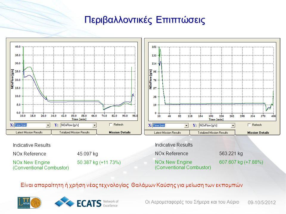 Οι Αερομεταφορές του Σήμερα και του Αύριο 09-10/5/2012 Περιβαλλοντικές Επιπτώσεις Indicative Results NOx Reference45.097 kg NOx New Engine (Conventional Combustor) 50.387 kg (+11.73%) Indicative Results NOx Reference563.221 kg NOx New Engine (Conventional Combustor) 607.607 kg (+7.88%) Είναι απαραίτητη ή χρήση νέας τεχνολογίας Θαλάμων Καύσης για μείωση των εκπομπών