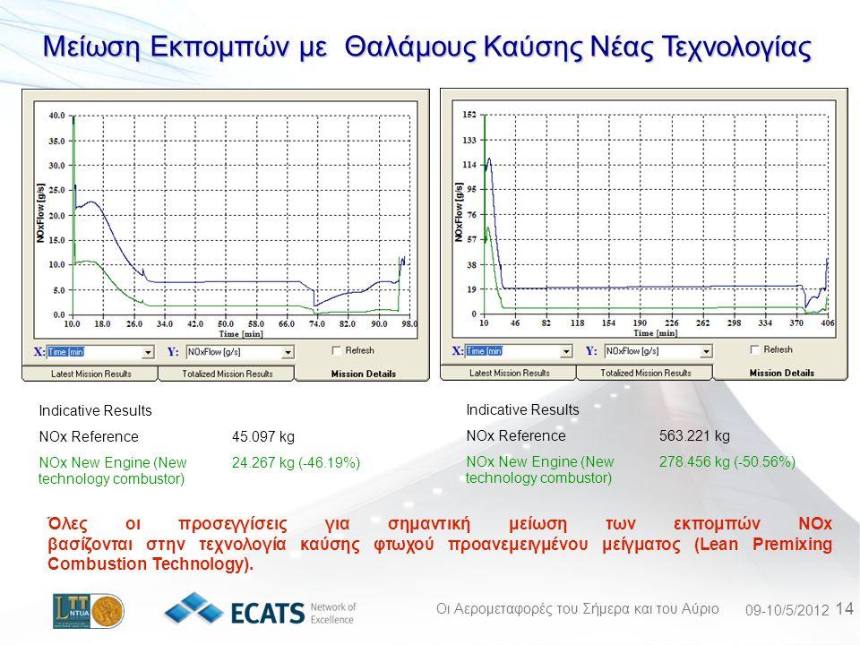 Οι Αερομεταφορές του Σήμερα και του Αύριο 09-10/5/2012 14 Μείωση Εκπομπών με Θαλάμους Καύσης Νέας Τεχνολογίας Indicative Results NOx Reference45.097 kg NOx New Engine (New technology combustor) 24.267 kg (-46.19%) Indicative Results NOx Reference563.221 kg NOx New Engine (New technology combustor) 278.456 kg (-50.56%) Όλες οι προσεγγίσεις για σημαντική μείωση των εκπομπών NOx βασίζονται στην τεχνολογία καύσης φτωχού προανεμειγμένου μείγματος (Lean Premixing Combustion Technology).