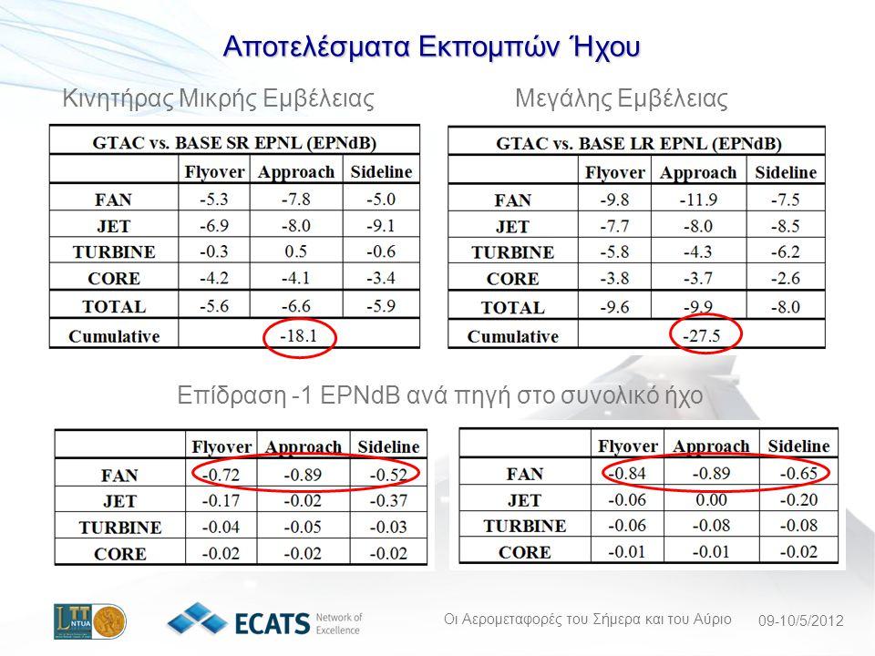 Οι Αερομεταφορές του Σήμερα και του Αύριο 09-10/5/2012 Επίδραση -1 EPNdB ανά πηγή στο συνολικό ήχο Κινητήρας Μικρής ΕμβέλειαςΜεγάλης Εμβέλειας Αποτελέσματα Εκπομπών Ήχου