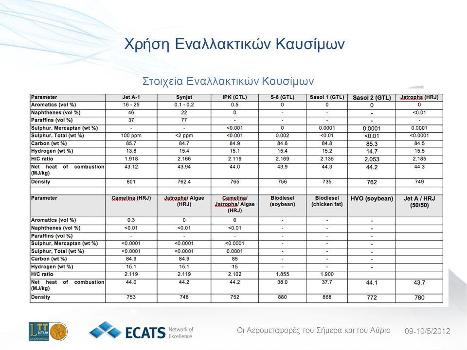Οι Αερομεταφορές του Σήμερα και του Αύριο 09-10/5/2012 Χρήση Εναλλακτικών Καυσίμων Στοιχεία Εναλλακτικών Καυσίμων