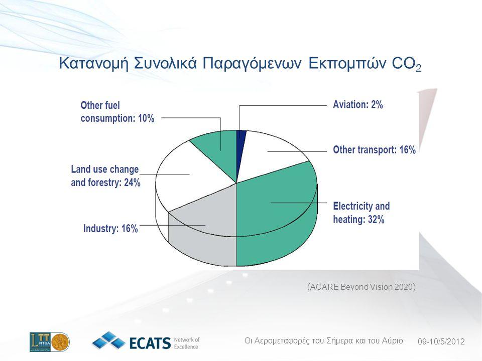 Οι Αερομεταφορές του Σήμερα και του Αύριο 09-10/5/2012 ( ACARE Beyond Vision 2020 ) Κατανομή Συνολικά Παραγόμενων Εκπομπών CO 2