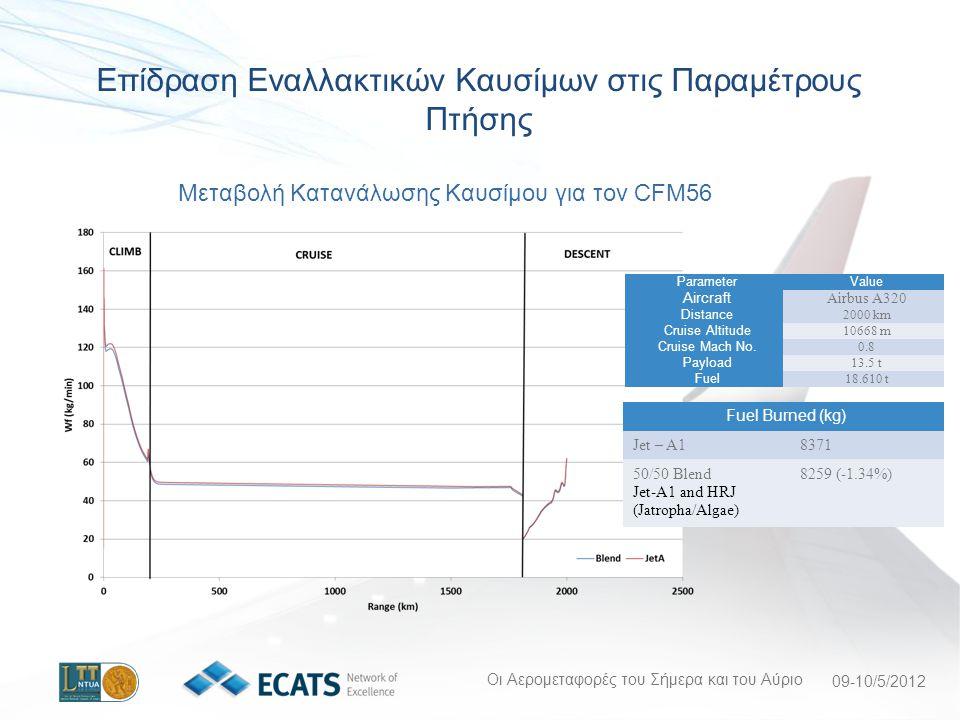 Οι Αερομεταφορές του Σήμερα και του Αύριο 09-10/5/2012 Μεταβολή Κατανάλωσης Καυσίμου για τον CFM56 Fuel Burned (kg) Jet – A18371 50/50 Blend Jet-A1 and HRJ (Jatropha/Algae) 8259 (-1.34%) Επίδραση Εναλλακτικών Καυσίμων στις Παραμέτρους Πτήσης ParameterValue Aircraft Airbus A320 Distance 2000 km Cruise Altitude 10668 m Cruise Mach No.