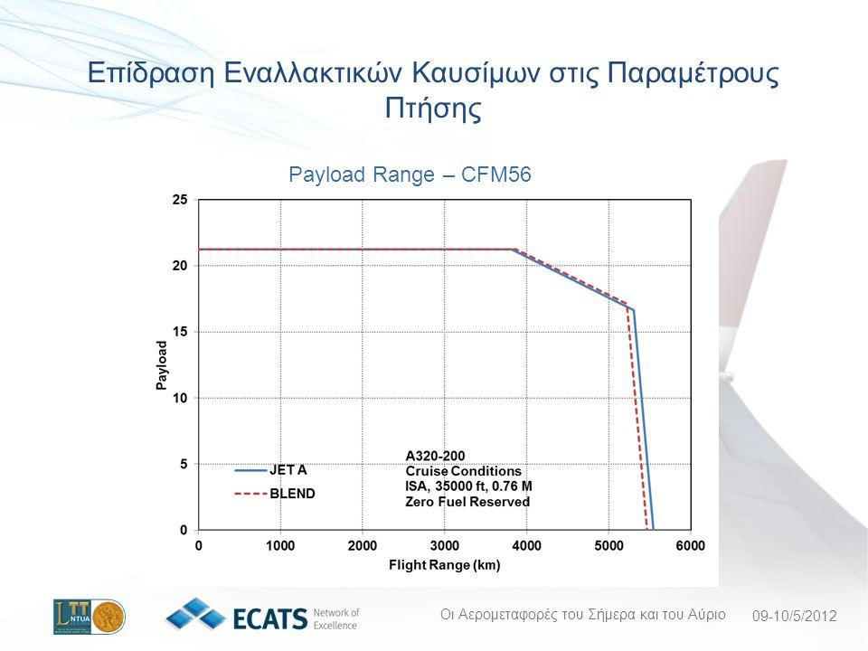 Οι Αερομεταφορές του Σήμερα και του Αύριο 09-10/5/2012 Payload Range – CFM56 Επίδραση Εναλλακτικών Καυσίμων στις Παραμέτρους Πτήσης