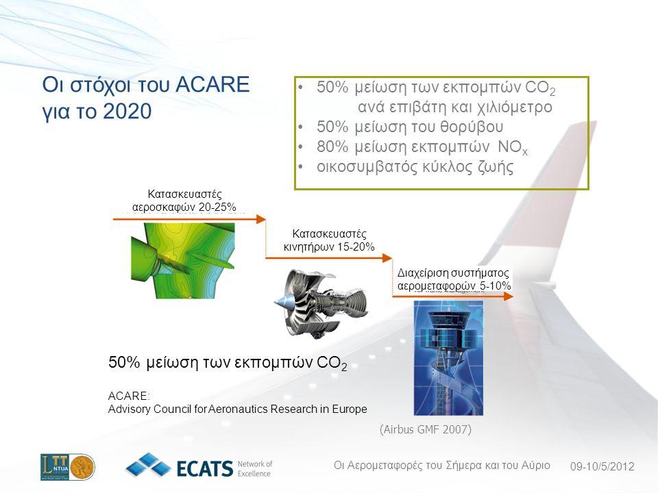 Οι Αερομεταφορές του Σήμερα και του Αύριο 09-10/5/2012 Οι στόχοι του ACARE για το 2020 Κατασκευαστές αεροσκαφών 20-25% 50% μείωση των εκπομπών CO 2 Κατασκευαστές κινητήρων 15-20% Διαχείριση συστήματος αερομεταφορών 5-10% 50% μείωση των εκπομπών CO 2 ανά επιβάτη και χιλιόμετρο 50% μείωση του θορύβου 80% μείωση εκπομπών NO x οικοσυμβατός κύκλος ζωής ACARE: Advisory Council for Aeronautics Research in Europe (Airbus GMF 2007)