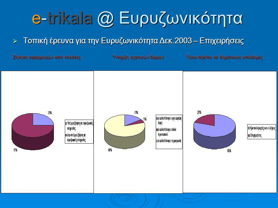 e-trikala @ Ευρυζωνικότητα  Τοπική έρευνα για την Ευρυζωνικότητα Δεκ.2003 – Επιχειρήσεις Ζήτηση εφαρμογών από πελάτες Ύπαρξη σχετικών δομών Ποιοι πρέπει να δημ/σουνε υποδομές