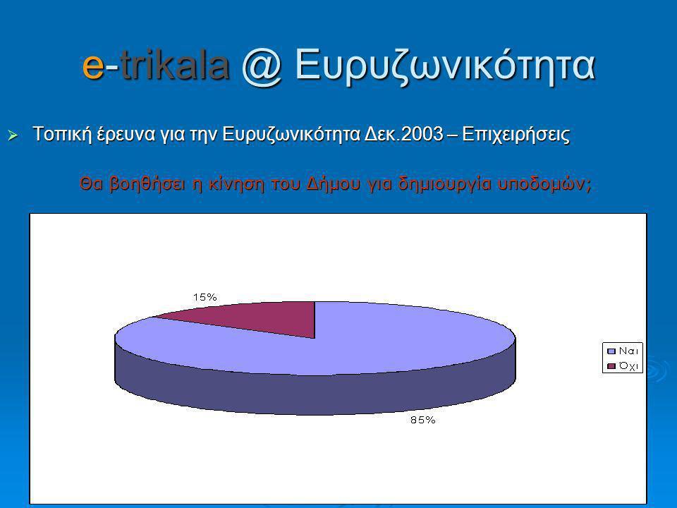 e-trikala @ Ευρυζωνικότητα  Τοπική έρευνα για την Ευρυζωνικότητα Δεκ.2003 – Επιχειρήσεις Θα βοηθήσει η κίνηση του Δήμου για δημιουργία υποδομών; Θα βοηθήσει η κίνηση του Δήμου για δημιουργία υποδομών;