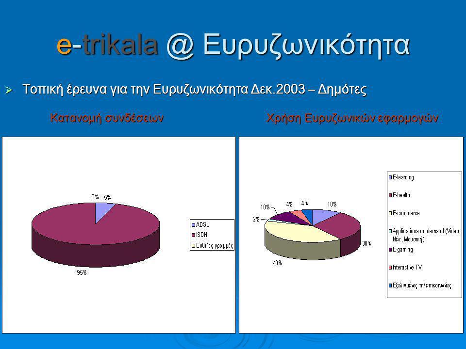 e-trikala @ Ευρυζωνικότητα  Τοπική έρευνα για την Ευρυζωνικότητα Δεκ.2003 – Δημότες Κατανομή συνδέσεων Χρήση Ευρυζωνικώνεφαρμογών Κατανομή συνδέσεων Χρήση Ευρυζωνικώνεφαρμογών