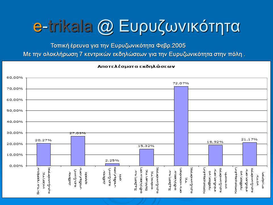 Τοπική έρευνα για την Ευρυζωνικότητα Φεβρ.2005 Τοπική έρευνα για την Ευρυζωνικότητα Φεβρ.2005 Με την ολοκλήρωση 7 κεντρικών εκδηλώσεων για την Ευρυζωνικότητα στην πόλη.