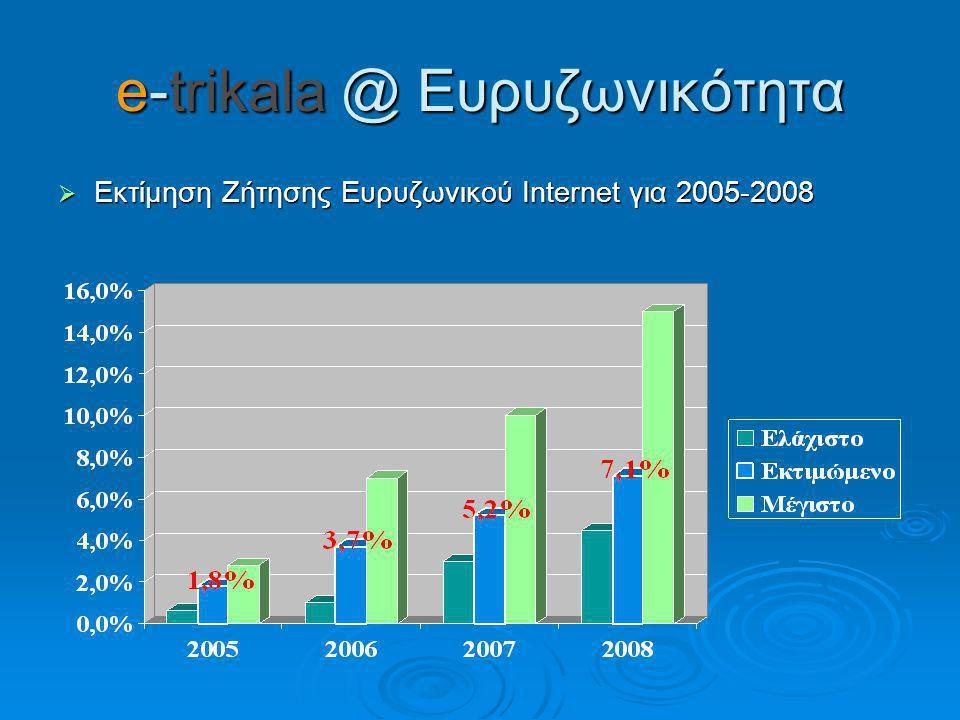 Εκτίμηση Ζήτησης Ευρυζωνικού Internet για 2005-2008