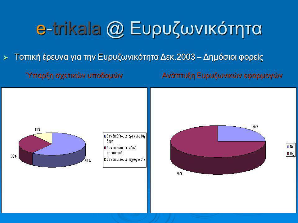 e-trikala @ Ευρυζωνικότητα  Τοπική έρευνα για την Ευρυζωνικότητα Δεκ.2003 – Δημόσιοι φορείς Ύπαρξη σχετικών υποδομών Ανάπτυξη Ευρυζωνικών εφαρμογών Ύπαρξη σχετικών υποδομών Ανάπτυξη Ευρυζωνικών εφαρμογών