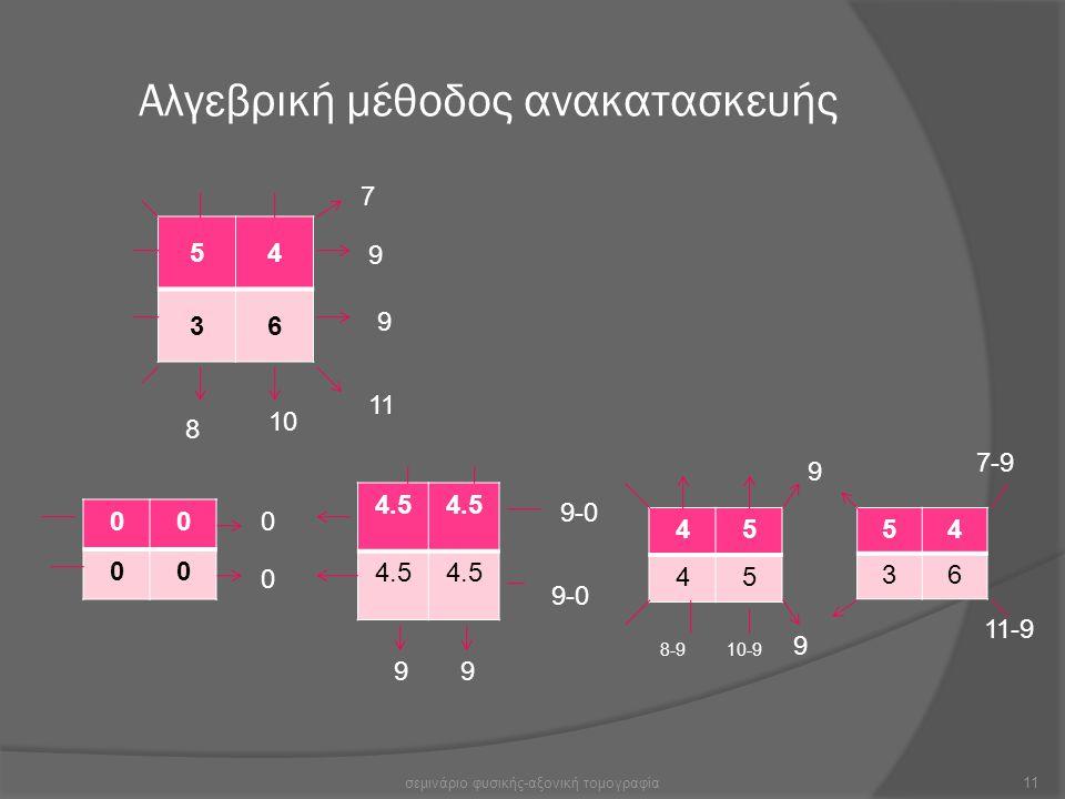 Αλγεβρική μέθοδος ανακατασκευής 54 36 4.5 00 00 7 9 9 11 10 8 0 0 99 9-0 45 45 54 36 9 9 10-98-9 7-9 11-9 11σεμινάριο φυσικής-αξονική τομογραφία