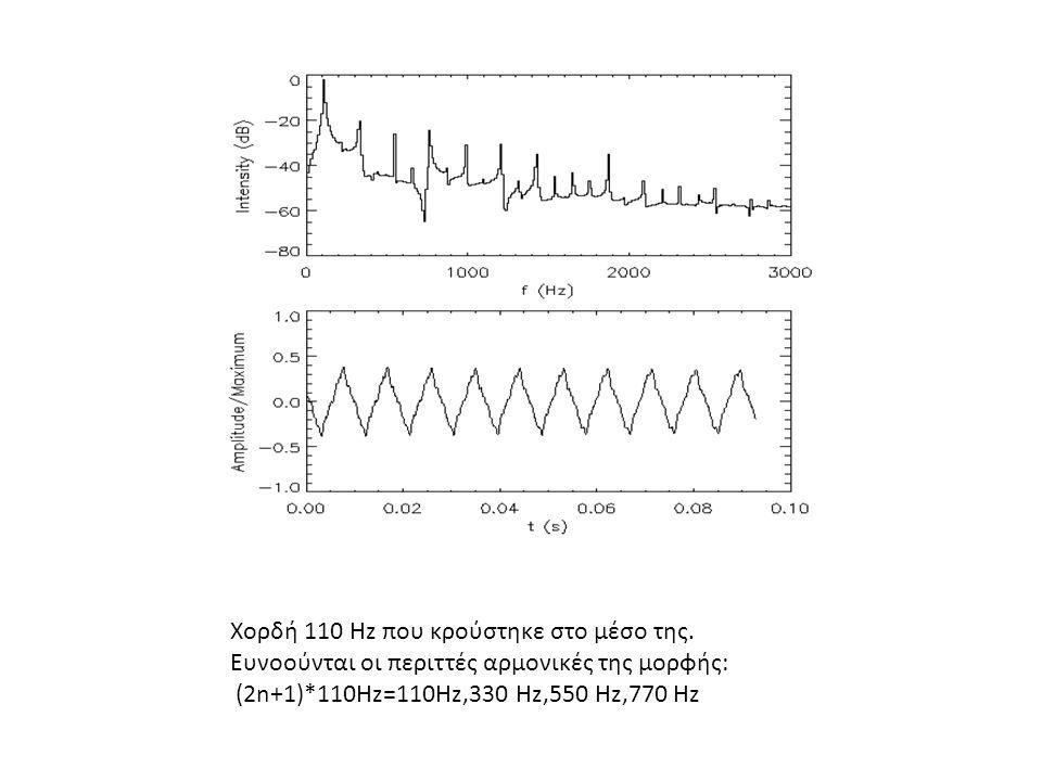 Χορδή 110 Hz που κρούστηκε στο μέσο της.