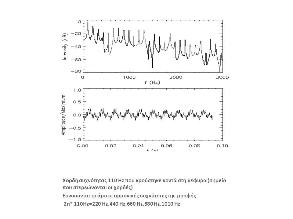Χορδή συχνότητας 110 Hz που κρούστηκε κοντά στη γέφυρα (σημείο που στερεώνονται οι χορδές) Ευνοούνται οι άρτιες αρμονικές συχνότητες της μορφής 2n* 110Hz=220 Hz,440 Hz,660 Hz,880 Hz,1010 Hz