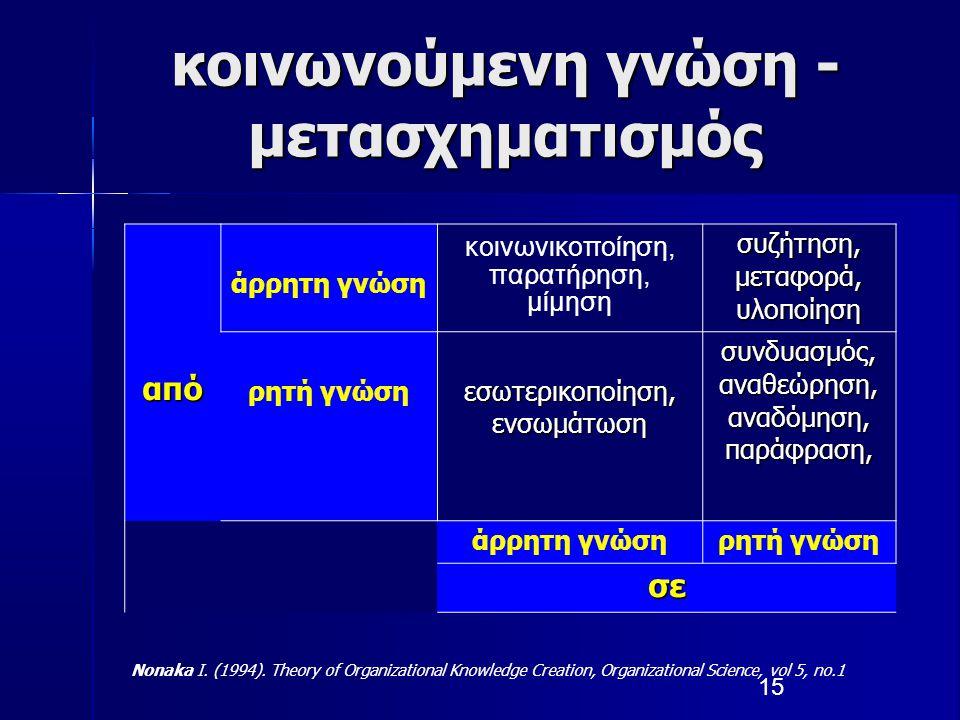 15 κοινωνούμενη γνώση - μετασχηματισμός από άρρητη γνώση κοινωνικοποίηση, παρατήρηση, μίμηση συζήτηση, μεταφορά, υλοποίηση ρητή γνώση εσωτερικοποίηση,