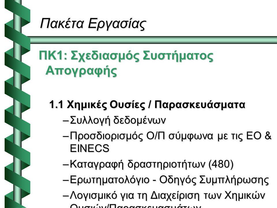 Πακέτα Εργασίας ΠΚ1: Σχεδιασμός Συστήματος Απογραφής ΠΚ1: Σχεδιασμός Συστήματος Απογραφής 1.1 Χημικές Ουσίες / Παρασκευάσματα –Συλλογή δεδομένων –Προσδιορισμός Ο/Π σύμφωνα με τις ΕΟ & EINECS –Καταγραφή δραστηριοτήτων (480) –Ερωτηματολόγιο - Οδηγός Συμπλήρωσης –Λογισμικό για τη Διαχείριση των Χημικών Ουσιών/Παρασκευασμάτων