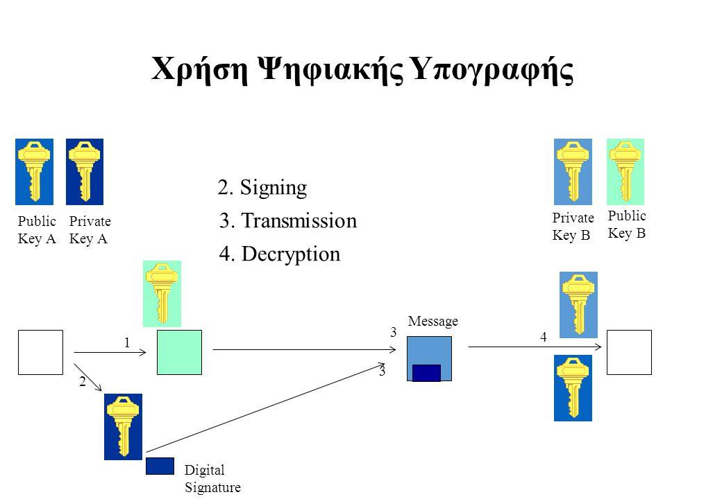 Χρήση Ψηφιακής Υπογραφής Public Key A Private Key A Public Key B Private Key B 1 2 Digital Signature 3 3 Message 4 2. Signing 3. Transmission 4. Decry