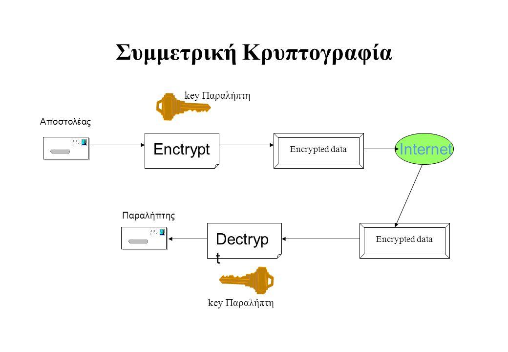 Συμμετρική Κρυπτογραφία Enctrypt Dectryp t Encrypted data Αποστολέας Παραλήπτης Internet Encrypted data key Παραλήπτη