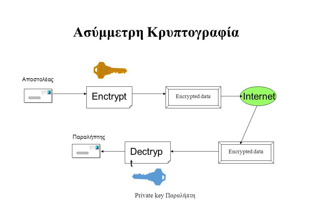 Ασύμμετρη Κρυπτογραφία Enctrypt Dectryp t Encrypted data Αποστολέας Παραλήπτης Encrypted data Internet Private key Παραλήπτη