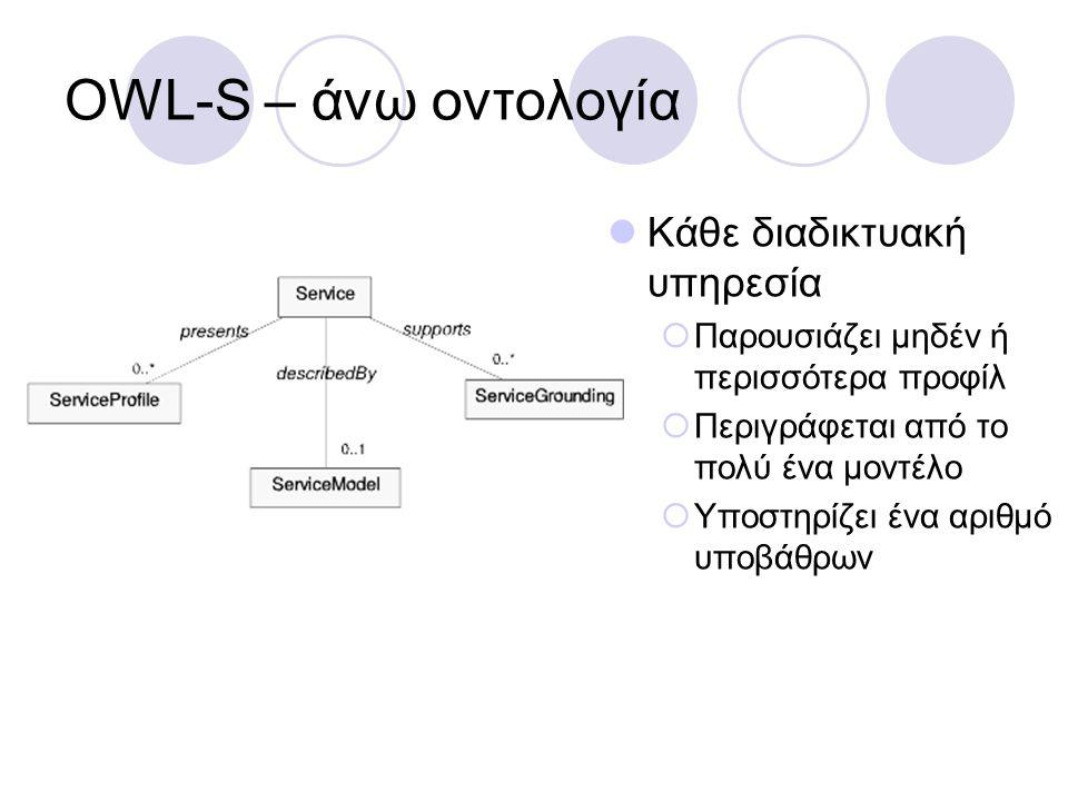 OWL-S – Αναζήτηση υπηρεσιών Κλάση Profile  Υποκλάση ServiceProfile Μη λειτουργικές πληροφορίες  Όνομα (serviceName)  Περιγραφή (textDescription)  Στοιχεία επικοινωνίας (contactInformation) QoS στοιχεία Λειτουργικές πληροφορίες (IOPEs)  Υποσύνολο των αντίστοιχων του μοντέλου υπηρεσίας (Service Model)  Μεταφορά πληροφορίας Input, Output  Αλλαγή κατάστασης Precondition, Result Παράμετροι υπηρεσίας (ServiceParameter) Κατηγοριοποίηση (serviceClassification)  NAICS Κατηγοριοποίηση προϊόντος υπηρεσίας (serviceProduct)  UNSPSC