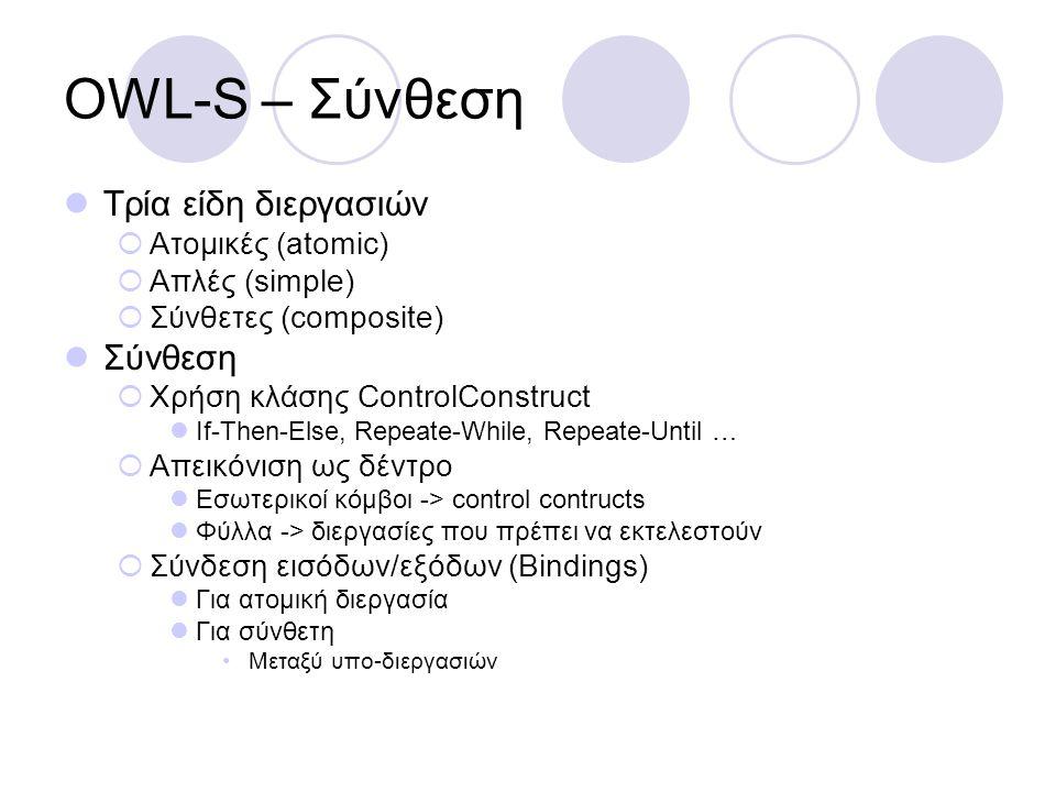 OWL-S – Κλήση Χρήση OWL-S περιγραφών ΚΑΙ WSDL  OWL-S/WSDL grounding Βασίζεται στις αντιστοιχίες  OWL-S ατομική διεργασία -> WSDL operation  OWL-S είσοδοι/έξοδοι -> μηνύματα εισόδου/εξόδου (input/output messages) κάθε operation  OWL-S είσοδοι/έξοδοι -> επεκτάσιμοι τύποι WSDL εισόδων/εξόδων WSDL -> OWL-S  WSDL message parts owl-s-parameter ->types as OWL class (WSDL native language) Other approaches OWL-S -> WSDL  WSDLGrounding, subclass of ServiceGrouding WSDLdocument, WSDLOperationRef WSDLInputMessage, WSDLOutputMessage
