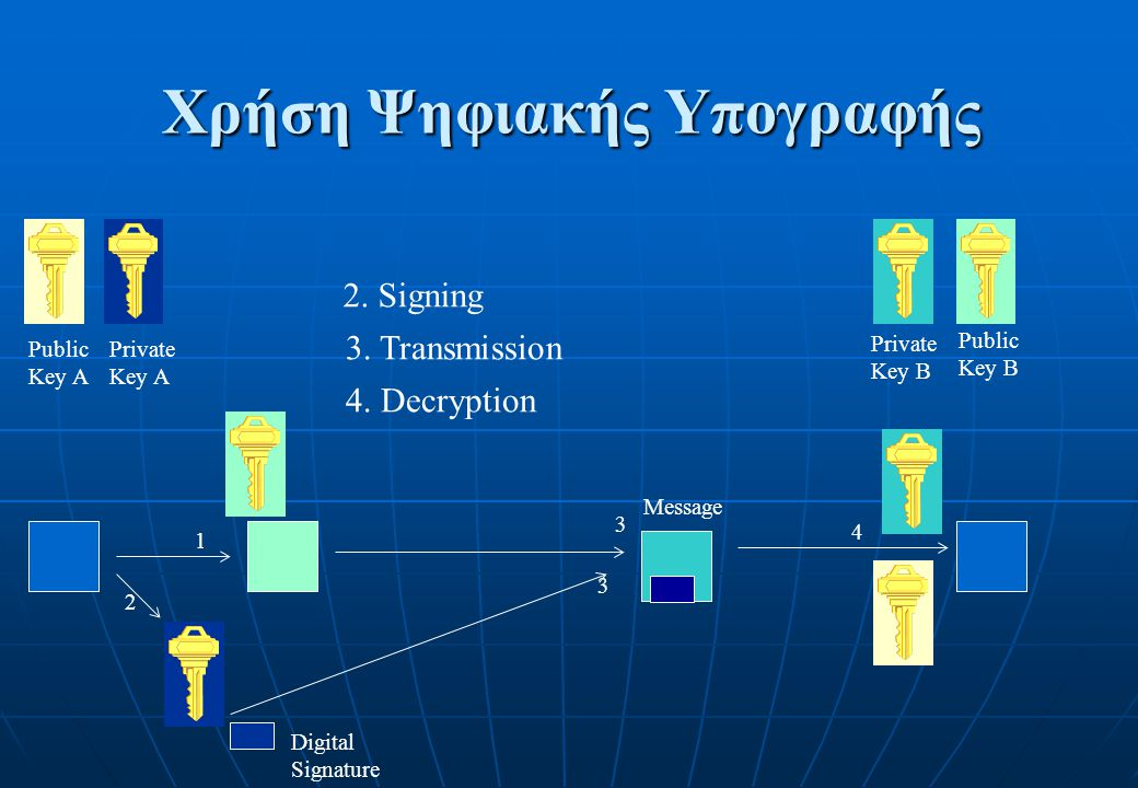 Χρήση Ψηφιακής Υπογραφής Public Key A Private Key A Public Key B Private Key B 1 2 Digital Signature 3 3 Message 4 2. Signing 3. Transmission 4. Decry