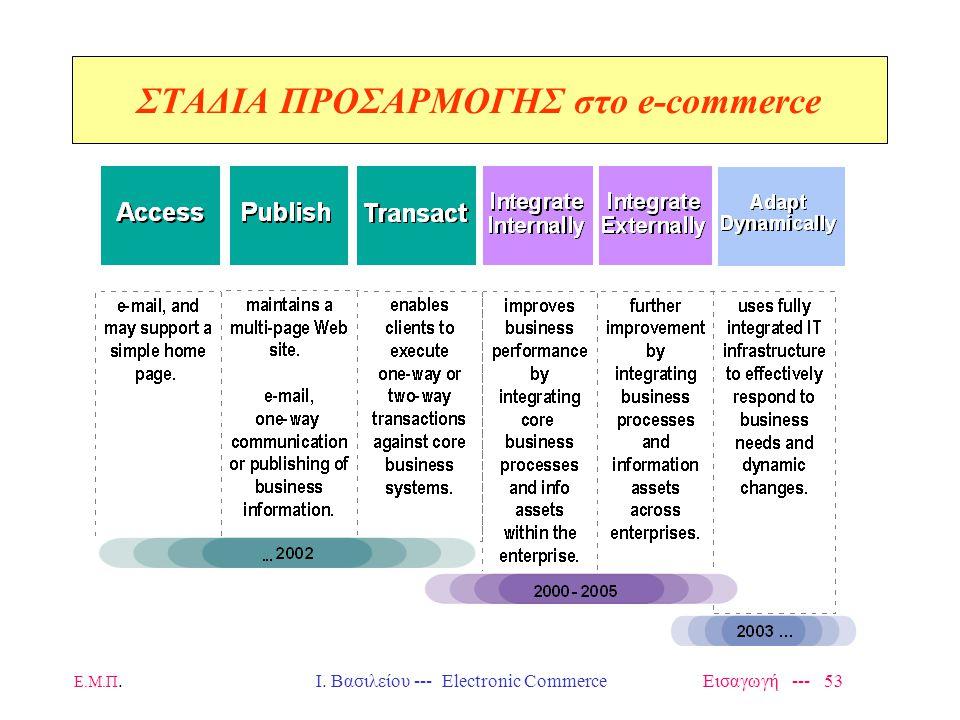 Ε.Μ.Π. Ι. Βασιλείου --- Electronic Commerce Εισαγωγή --- 53 ΣΤΑΔΙΑ ΠΡΟΣΑΡΜΟΓΗΣ στο e-commerce