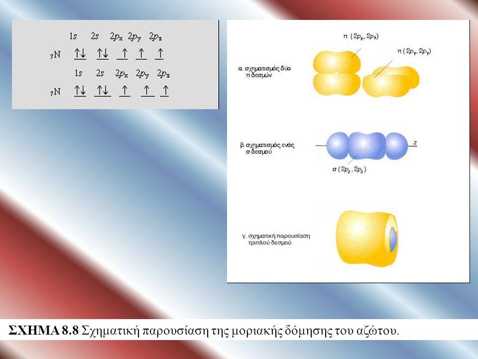 ΣΧΗΜΑ 8.8 Σχηματική παρουσίαση της μοριακής δόμησης του αζώτου.