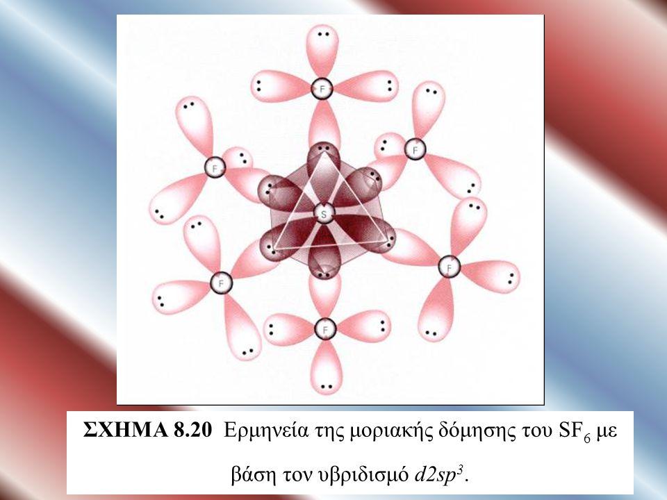ΣΧΗΜΑ 8.20 Ερμηνεία της μοριακής δόμησης του SF 6 με βάση τον υβριδισμό d2sp 3.