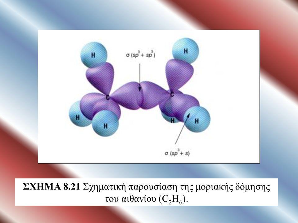 ΣΧΗΜΑ 8.21 Σχηματική παρουσίαση της μοριακής δόμησης του αιθανίου (C 2 H 6 ).