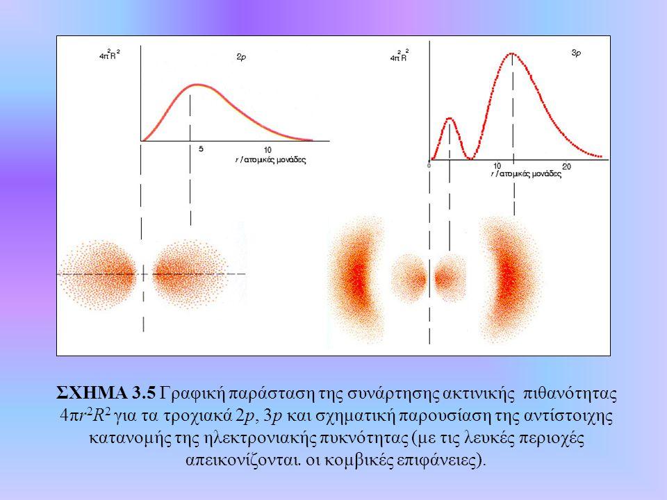 ΣΧΗΜΑ 3.5 Γραφική παράσταση της συνάρτησης ακτινικής πιθανότητας 4πr 2 R 2 για τα τροχιακά 2p, 3p και σχηματική παρουσίαση της αντίστοιχης κατανομής τ