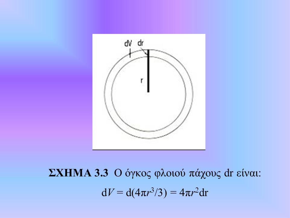 ΣΧΗΜΑ 3.3 Ο όγκος φλοιού πάχους dr είναι: dV = d(4πr 3 /3) = 4πr 2 dr
