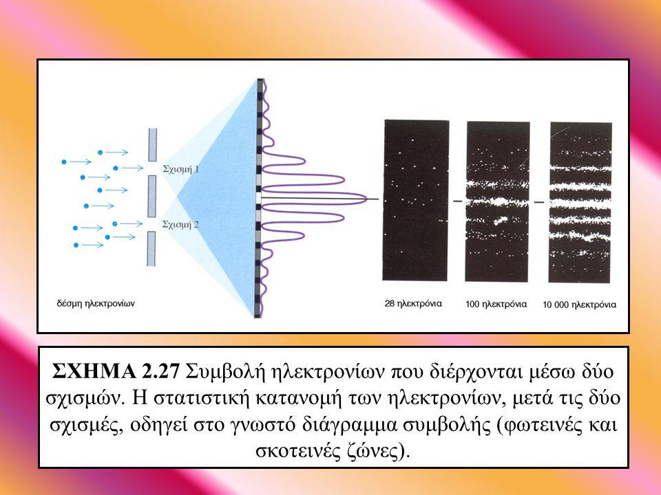 ΣΧΗΜΑ 2.26 Το πείραμα των δύο σχισμών με δέσμη ηλεκτρονίων, όταν η μια σχισμή είναι κλειστή.