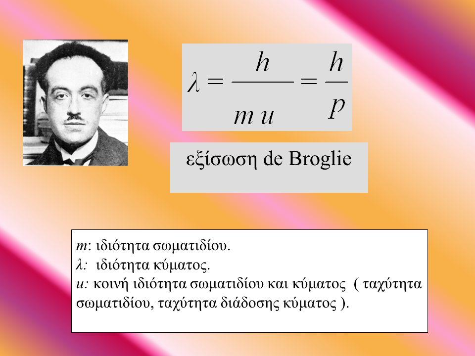 Kυματική θεωρία της ύλης (1924) Κάθε κινούμενο μικρό σωματίδιο, π.χ. ηλεκτρόνιο, παρουσιάζει διττή φύση, σωματιδίου και κύματος.