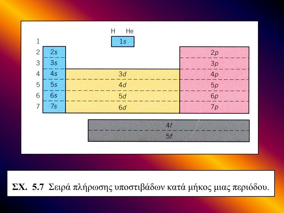 ΣΧ. 5.7 Σειρά πλήρωσης υποστιβάδων κατά μήκος μιας περιόδου.