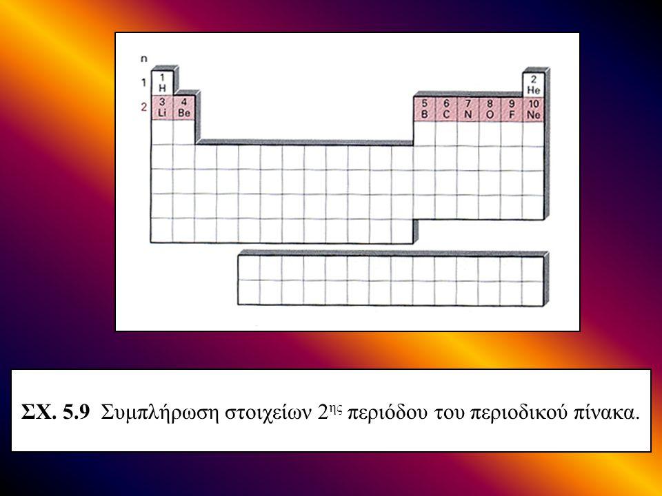 ΣΧ. 5.9 Συμπλήρωση στοιχείων 2 ης περιόδου του περιοδικού πίνακα.