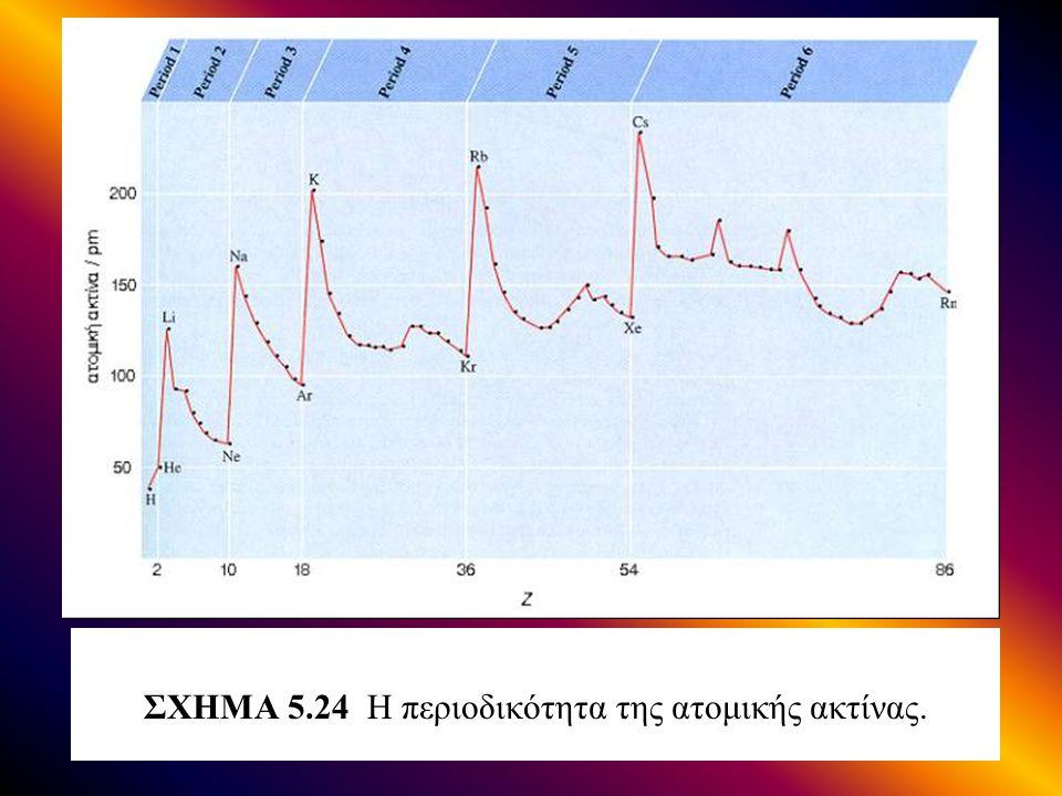ΣΧΗΜΑ 5.24 Η περιοδικότητα της ατομικής ακτίνας.