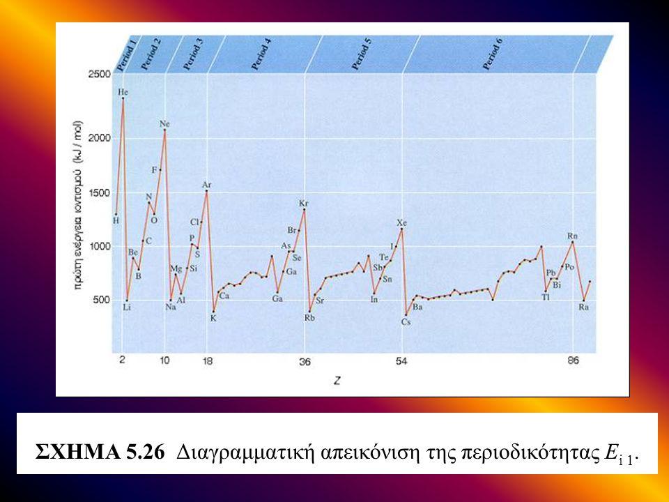 ΣΧΗΜΑ 5.26 Διαγραμματική απεικόνιση της περιοδικότητας E i 1.