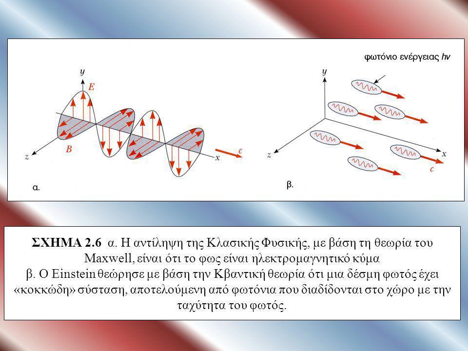 ΣΧΗΜΑ 2.5 α. Σχηματική παρουσίαση του φωτοηλεκτρικού φαινομένου. β. Σχηματική παρουσίαση της λειτουργίας του φωτοκύτταρου το οποίο στηρίζεται στο φωτο