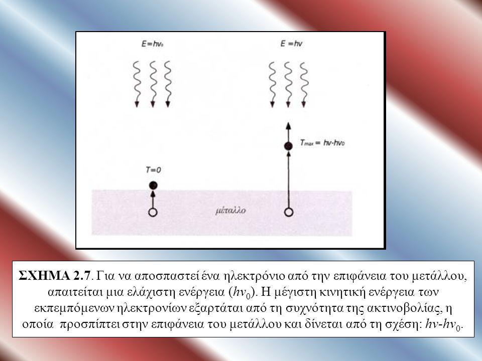 ΣΧΗΜΑ 2.6 α. H αντίληψη της Κλασικής Φυσικής, με βάση τη θεωρία του Maxwell, είναι ότι το φως είναι ηλεκτρομαγνητικό κύμα β. Ο Einstein θεώρησε με βάσ