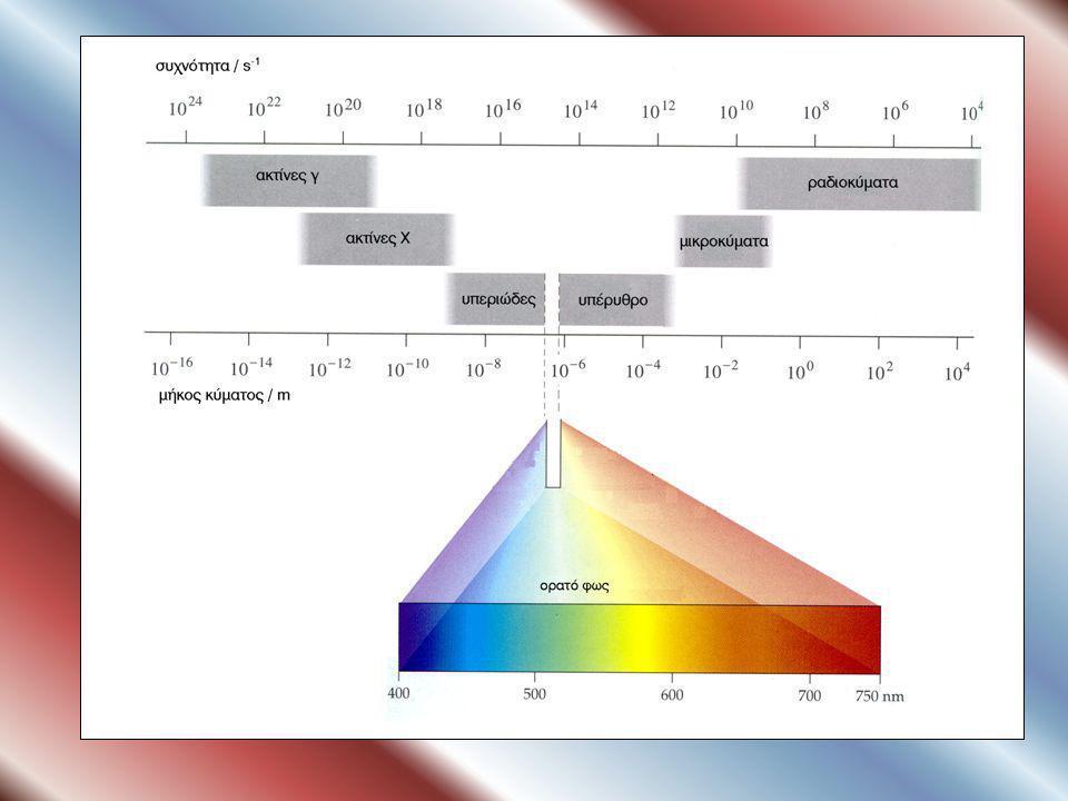 ΣΧΗΜΑ 2.15 Το ηλεκτρομαγνητικό φάσμα και η ταξινόμηση του σε διάφορες περιοχές.