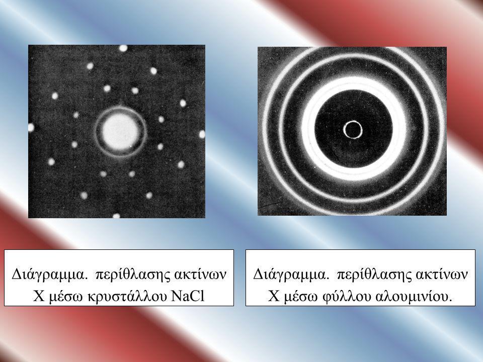 ΣΧΗΜΑ 2.20 Σχηματική απεικόνιση διάταξης για την περίθλαση ακτίνων Χ σε κρύσταλλο.