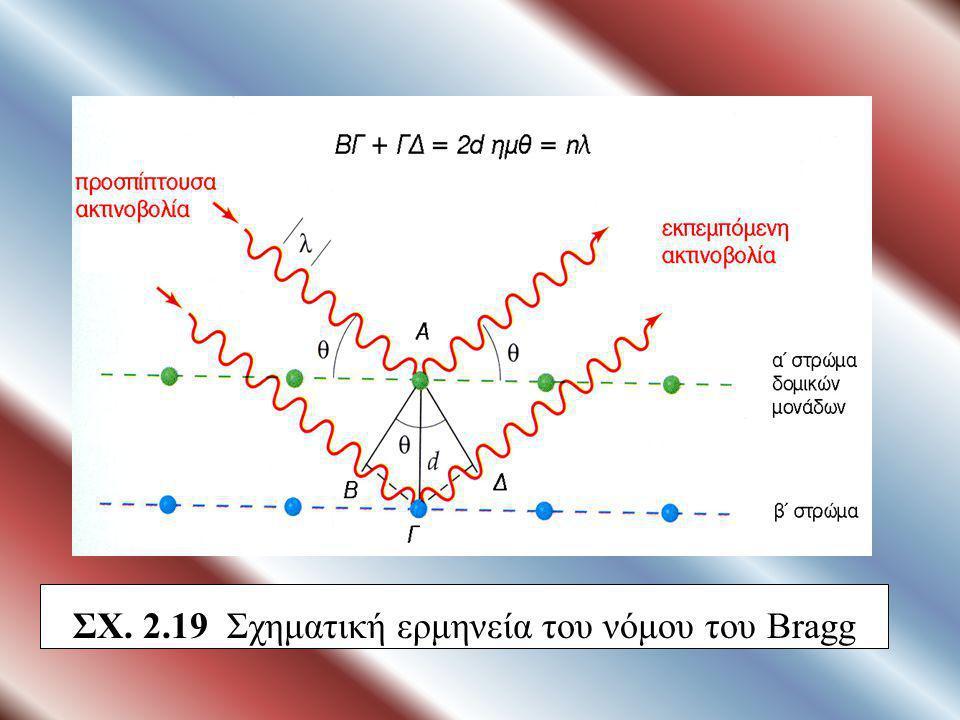 d: η απόσταση μεταξύ των κρυσταλλικών επιπέδων θ: η γωνία πρόσπτωσης των ακτίνων Χ στον κρύσταλλο λ: το μήκος κύματος των ακτίνων Χ n : 1, 2, 3.. (τάξ