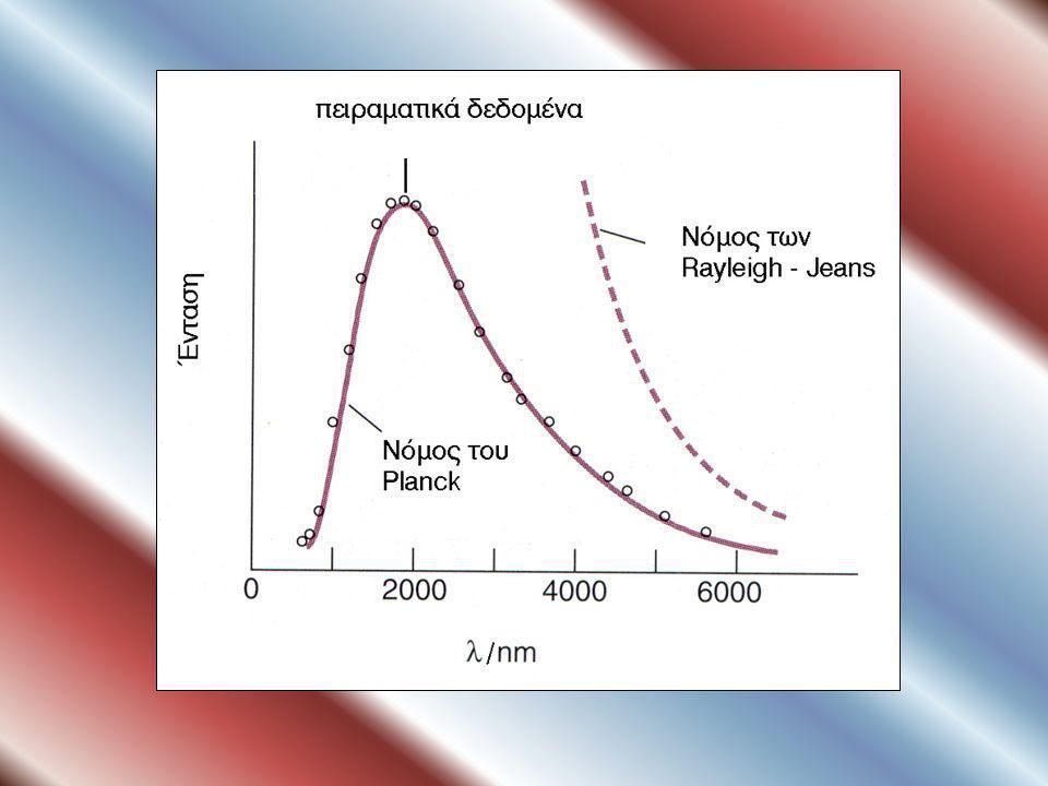 Κατανομή εκπεμπόμενης ακτινοβολίας μέλανος σώματος για δύο διαφορετικές θερμοκρασίες. Σε υψηλή θερμοκρασία το μέγιστο της καμπύλης είναι μετατοπισμένο