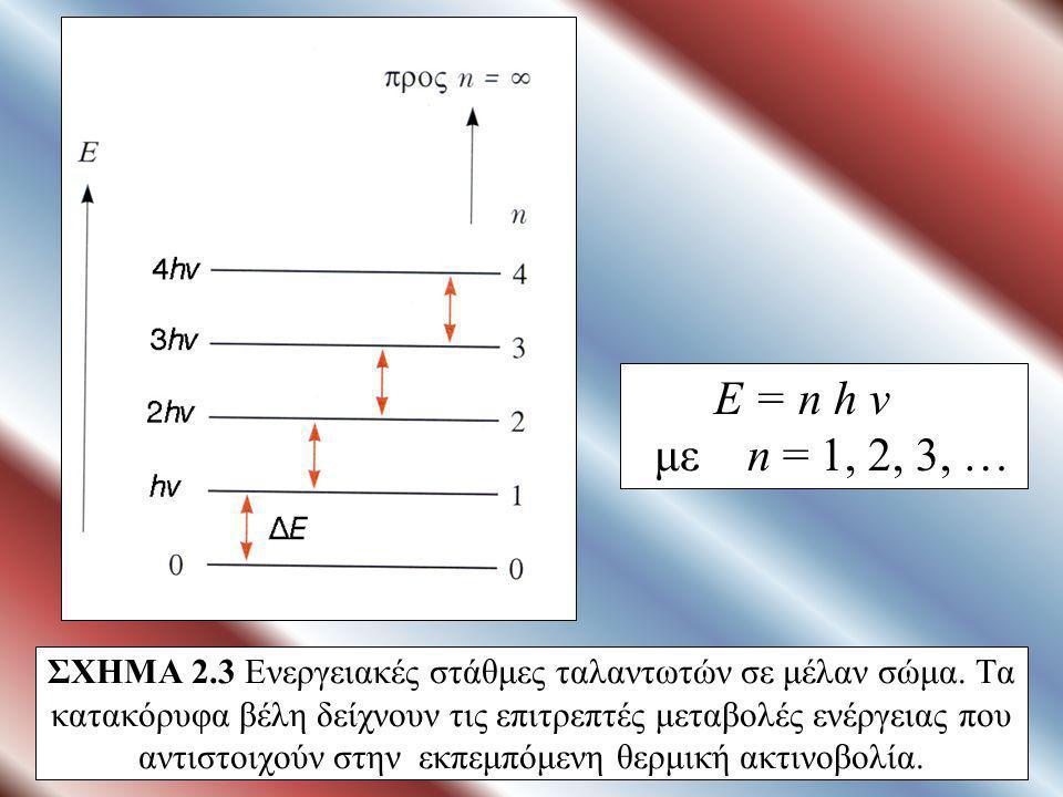 ΣΧΗΜΑ 2.17 Διαμόρφωμα περίθλασης από μια οριζόντια σχισμή (πάνω) και από ένα κυκλικό άνοιγμα (κάτω).