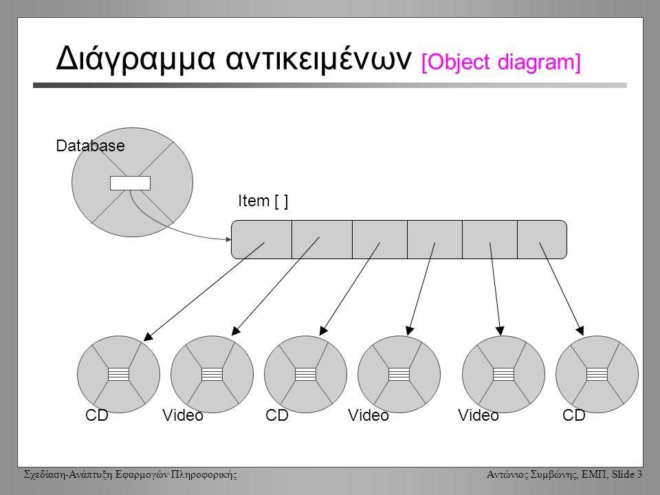 Σχεδίαση-Ανάπτυξη Εφαρμογών Πληροφορικής Αντώνιος Συμβώνης, ΕΜΠ, Slide 3 Διάγραμμα αντικειμένων [Object diagram] Database Item [ ] CD Video