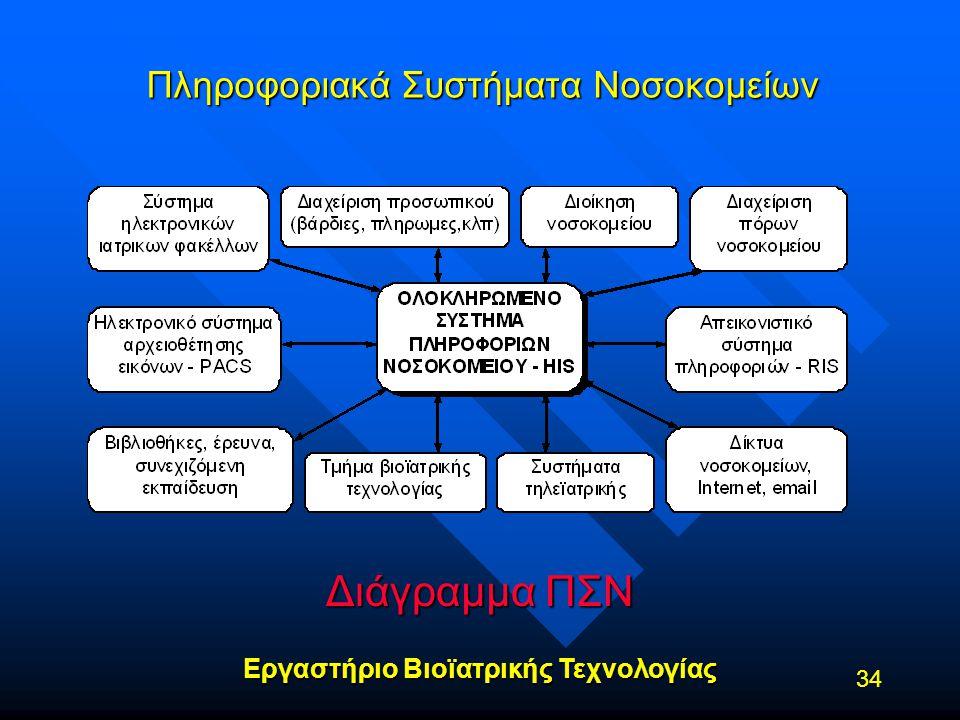 Εργαστήριο Βιοϊατρικής Τεχνολογίας 34 Πληροφοριακά Συστήματα Νοσοκομείων Διάγραμμα ΠΣΝ