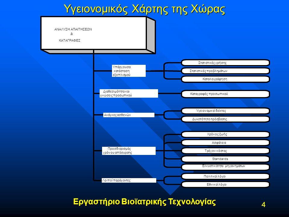 Εργαστήριο Βιοϊατρικής Τεχνολογίας 4 Υγειονομικός Χάρτης της Χώρας ΑΝΑΛΥΣΗ ΑΠΑΙΤΗΣΕΩΝ & ΚΑΤΑΓΡΑΦΕΣ Διαθεσιμότητα και γνώσεις προσωπικού Καταγραφές προ