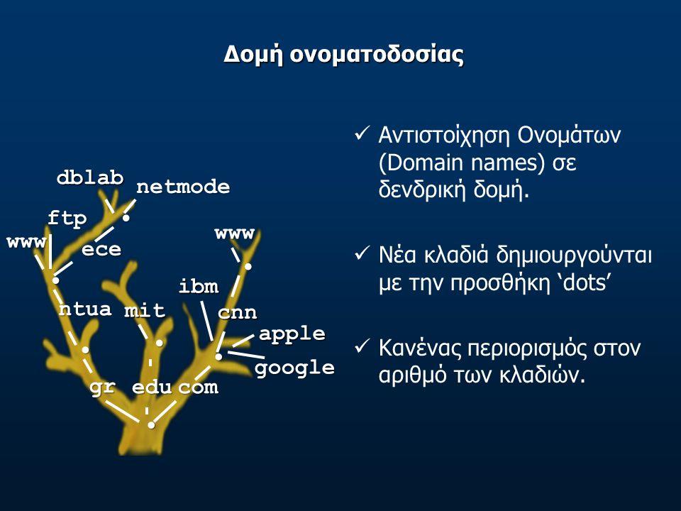 Δομή ονοματοδοσίας Αντιστοίχηση Ονομάτων (Domain names) σε δενδρική δομή.