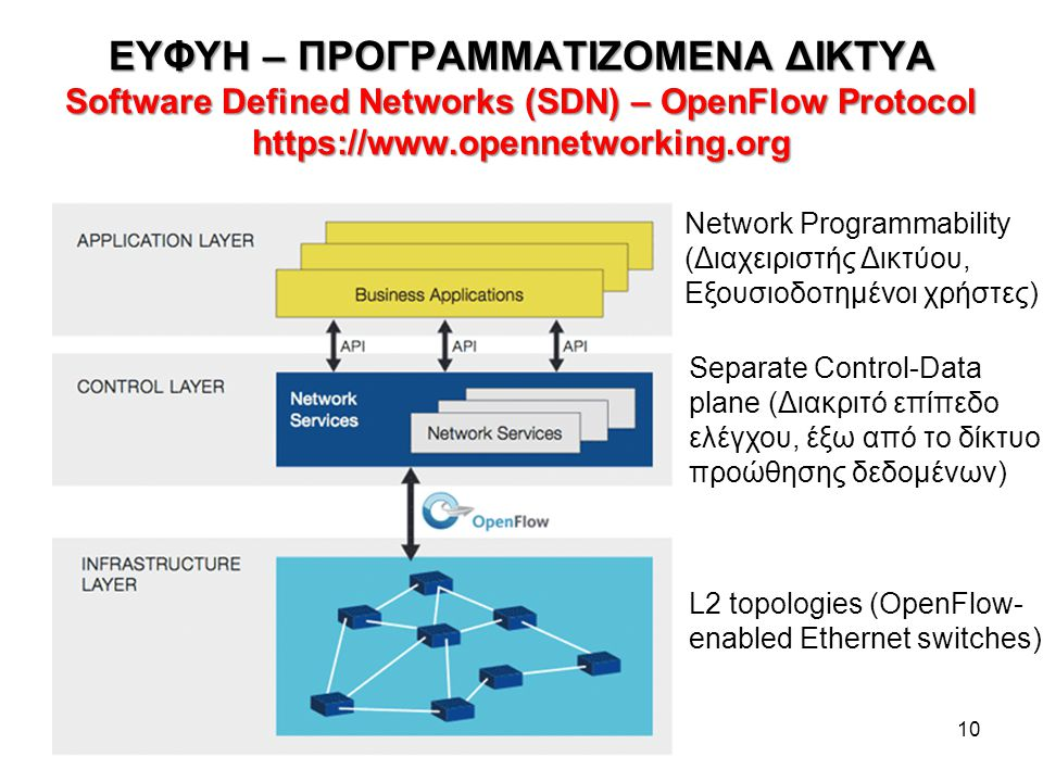 ΕΥΦΥΗ – ΠΡΟΓΡΑΜΜΑΤΙΖΟΜΕΝΑ ΔΙΚΤΥΑ Software Defined Networks (SDN) – OpenFlow Protocol https://www.opennetworking.org 10 Separate Control-Data plane (Δι